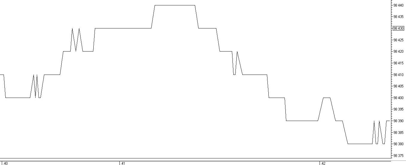 Рис. 2. Тиковый график фьючерса на индекс РТС
