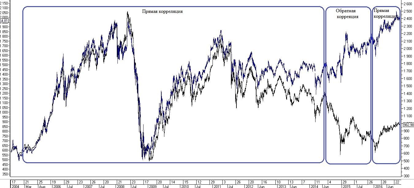 Рис. 1. Изменения макропараметра рынка на примере различных корреляций индексов ММВБ и РТС
