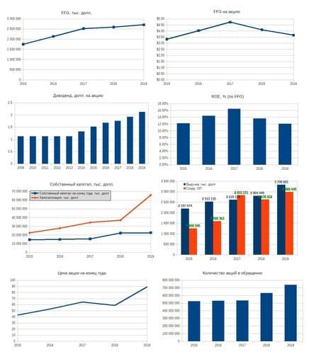 Рис. 1. Диаграммы построены по данным EDGAR: PLD. Дивидендная история — по данным компании