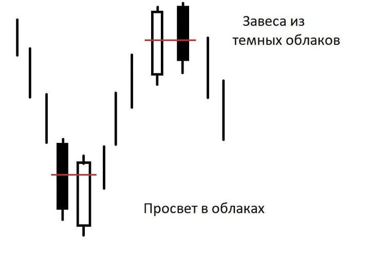 Рис. 5. Схема моделей