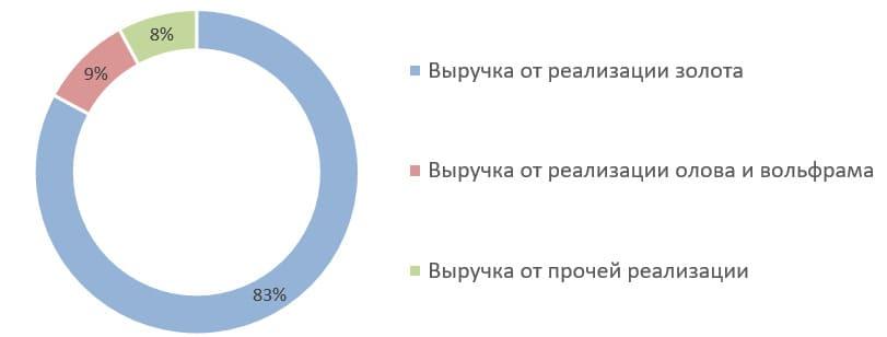 Источник: консолидированная финансовая отчётность по МСФО за 2019 г.