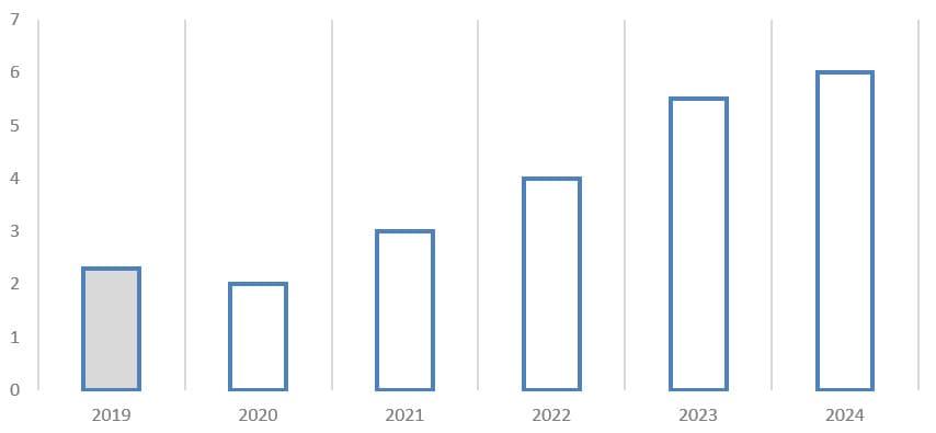 Источник: годовой отчёт ПАО «Селигдар»