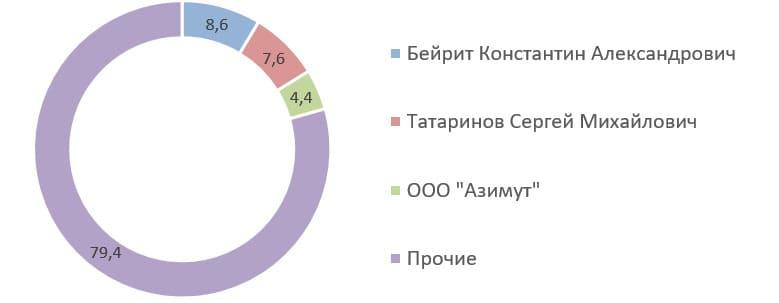 Источник: список аффилированных лиц ПАО «Селигдар» на 31.03.2020