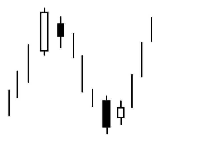 Рис. 1. Модель «Харами» на вершине и в основании рынка