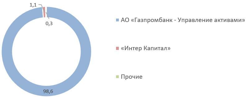 Источник: список аффилированных лиц ПАО «ОМЗ» на 31.03.2020