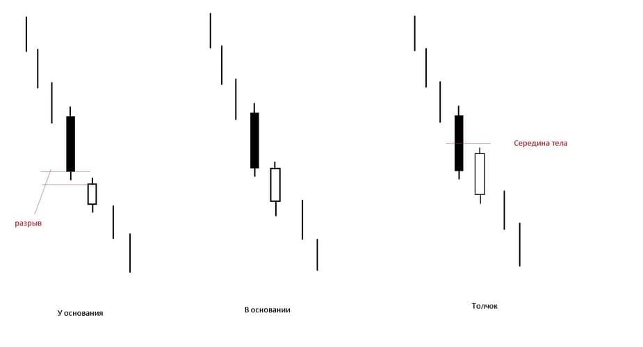Рис. 1. Схема моделей «У основания», «В основании» и «Толчок»