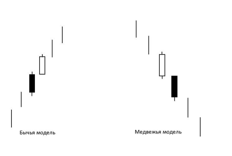 Рис. 3. Модели «Разделение» на восходящей и падающей тенденциях