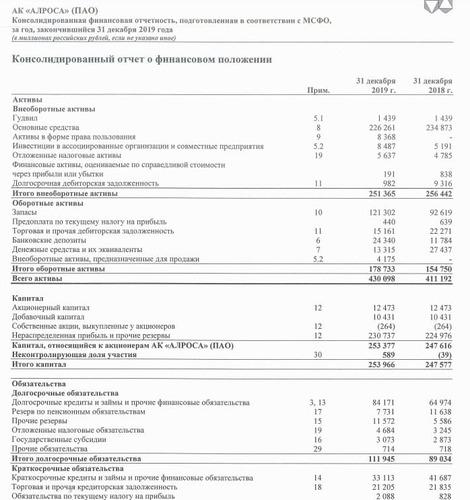 Рис. 1. Консолидированный отчёт по МСФО. Источник: сайт АК «АЛРОСА» (ПАО)