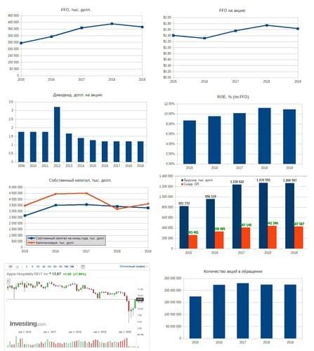 Рис. 1. Источники: EDGAR: APLE, Дивидендная история на сайте компании и График акций