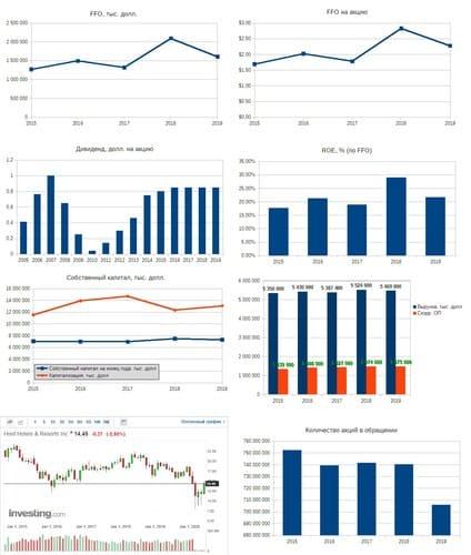 Рис. 3. Источники: EDGAR: HST, Дивидендная история по данным компании, График акции на investing.com