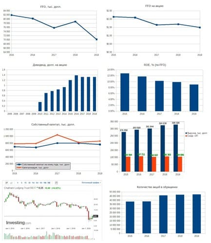 Рис. 2. Источники: EDGAR: CLDT, Дивидендная история по данным компании, График акции