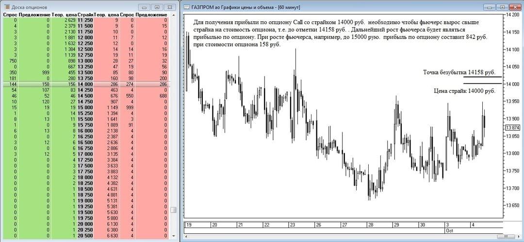 Рис. 4. Получение прибыли по опциону call на фьючерс на акции Газпрома