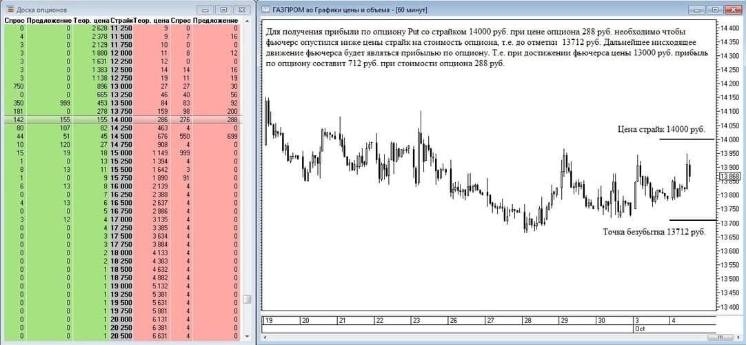 Рис. 5. Получение прибыли по опциону put на фьючерс на акции Газпрома