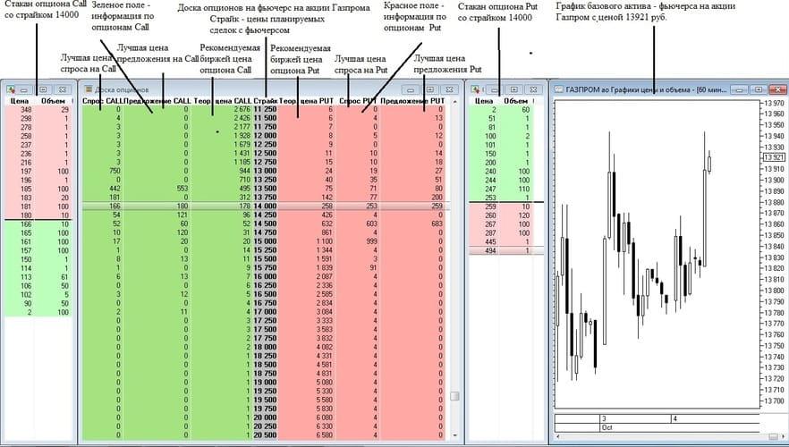 Рис. 3. Предоставление торговой информации по опционам на фьючерс на акции Газпрома