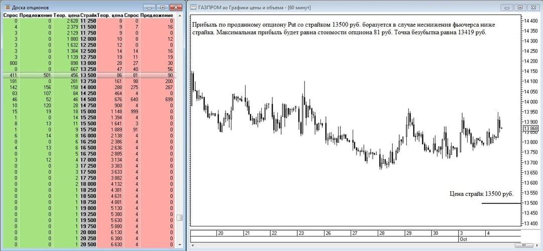 Рис. 7. Получение прибыли по проданному опциону Put на фьючерс на акции Газпрома