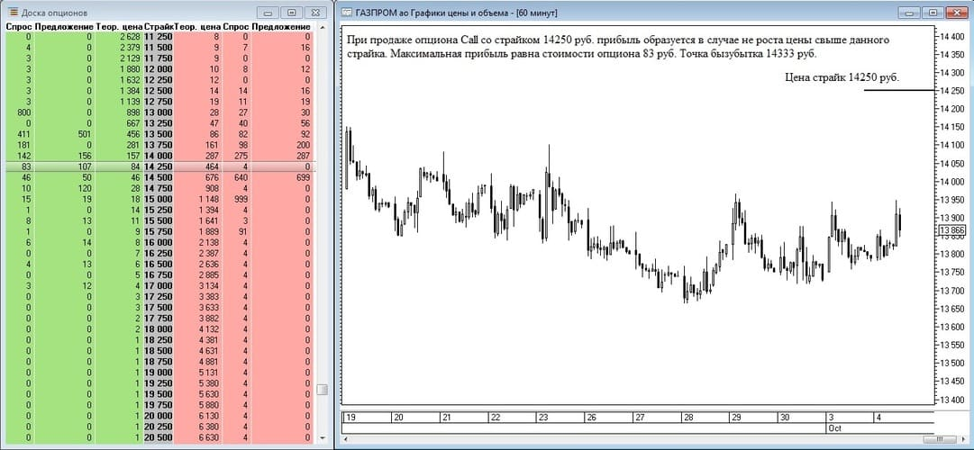 Рис. 6. Получение прибыли по проданному опциону call на фьючерс на акции Газпрома