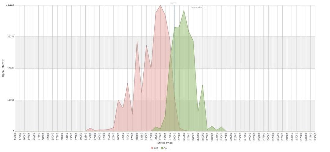 Рис. 1. Распределение ОИ по страйкам, коллам и путам