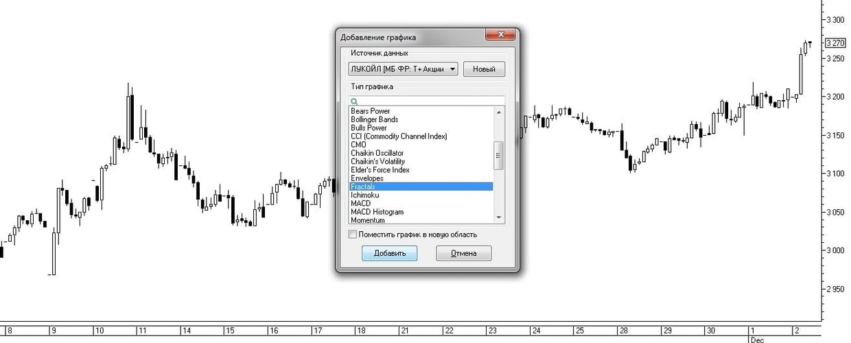 Рис. 6. Выбор индикатора Fractals из списка индикаторов окна Добавление графика