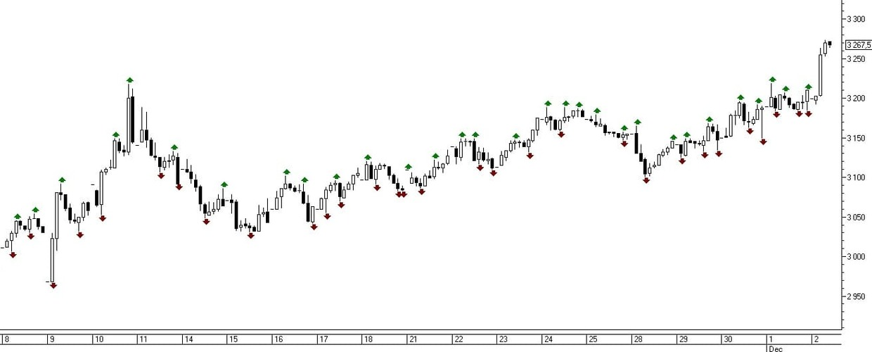 Рис. 7. Индикатор Fractals на ценовом графике актива