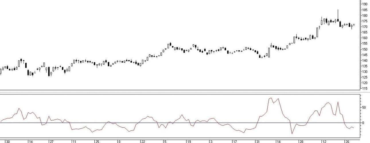 Рис. 1. Отображение индикатора Chaikin's Volatility в торговом терминале QUIK