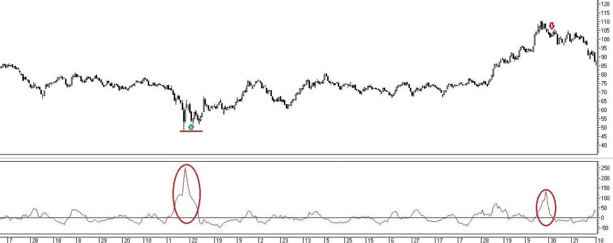 Рис. 2. Сделки по сигналам индикатора Chaikin's Volatility при возрастании волатильности в начале и в конце тренда
