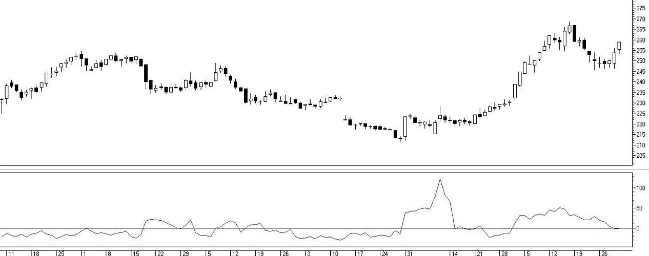 Рис. 5. Базовое отображение индикатора Chaikin's Volatility