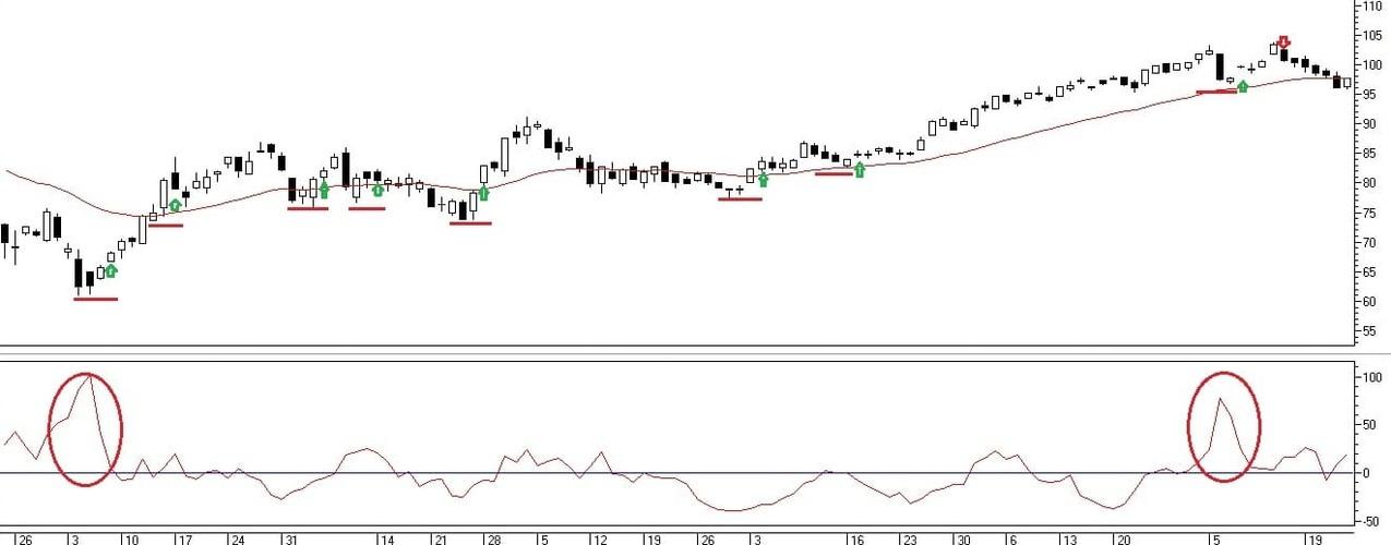 Рис. 3. Сделки по сигналам индикаторов Chaikin's Volatility и Moving Average