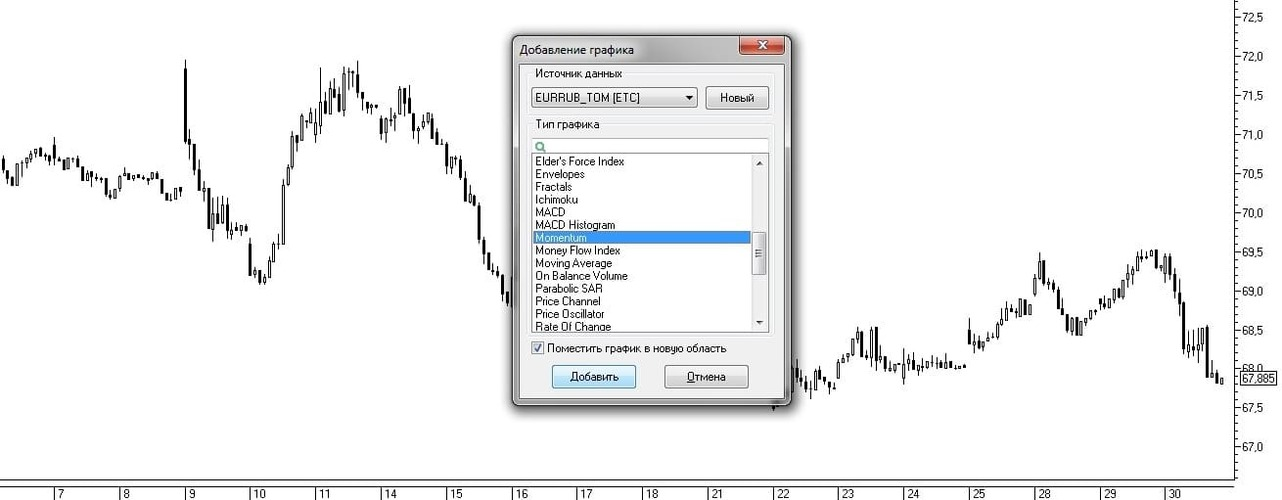 Рис. 5. Выбор индикатора Momentum из окна Добавление графика