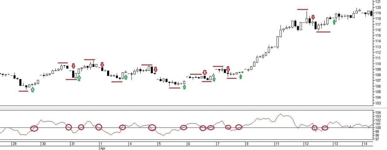 Рис. 2. Сигналы на совершение сделок по индикатору Momentum при пересечении уровня 100