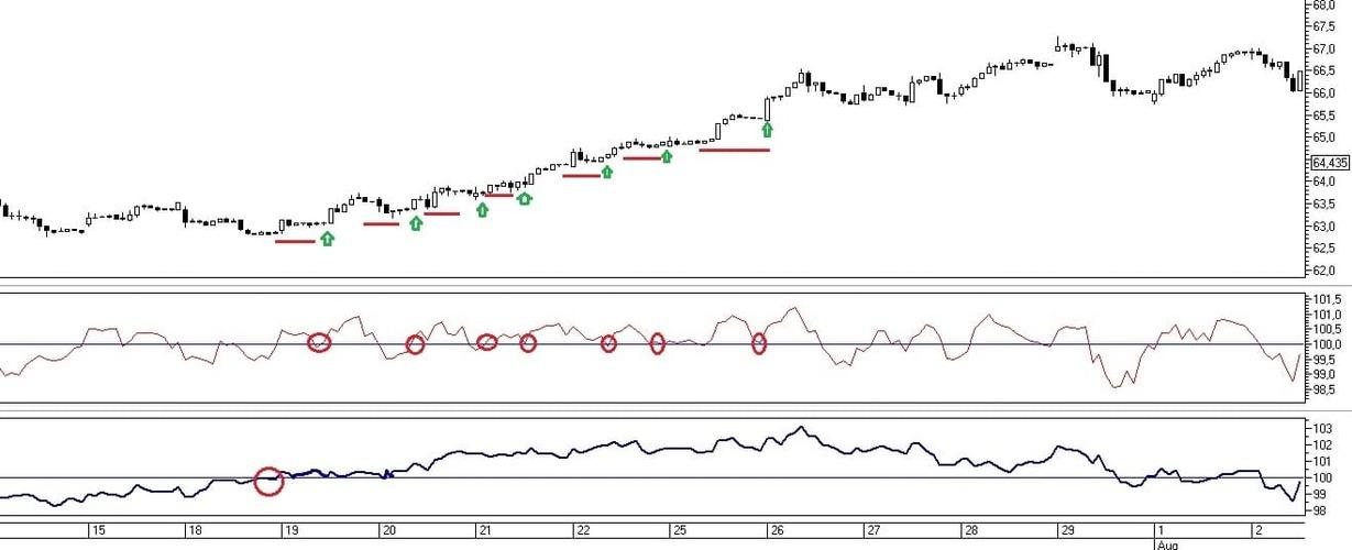 Рис. 3. Сигналы на совершение сделок по индикатору Momentum при совмещении с трендовым Momentum с периодом 20