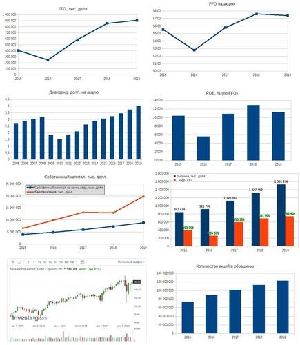 Рис. 1. Источники: EDGAR: ARE, Дивидендная история по данным компании, График акции на investing.com