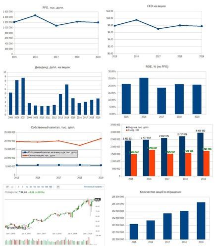 Рис. 2. Источники: EDGAR: BXP, Дивидендная история по данным компании, График акции на investing.com