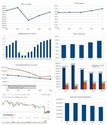 Рис. 4. Источники: EDGAR: SLG, Дивидендная история по данным компании, График акции на investing.com