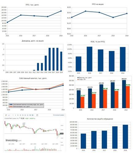 Рис. 3. Источники: EDGAR: GNL, Дивидендная история по данным компании, График акции на investing.com
