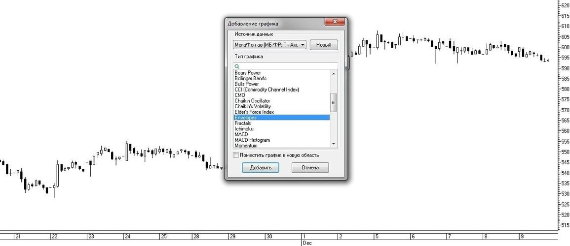 Рис. 4. Выбор индикатора Envelopes из списка окна Добавление графика