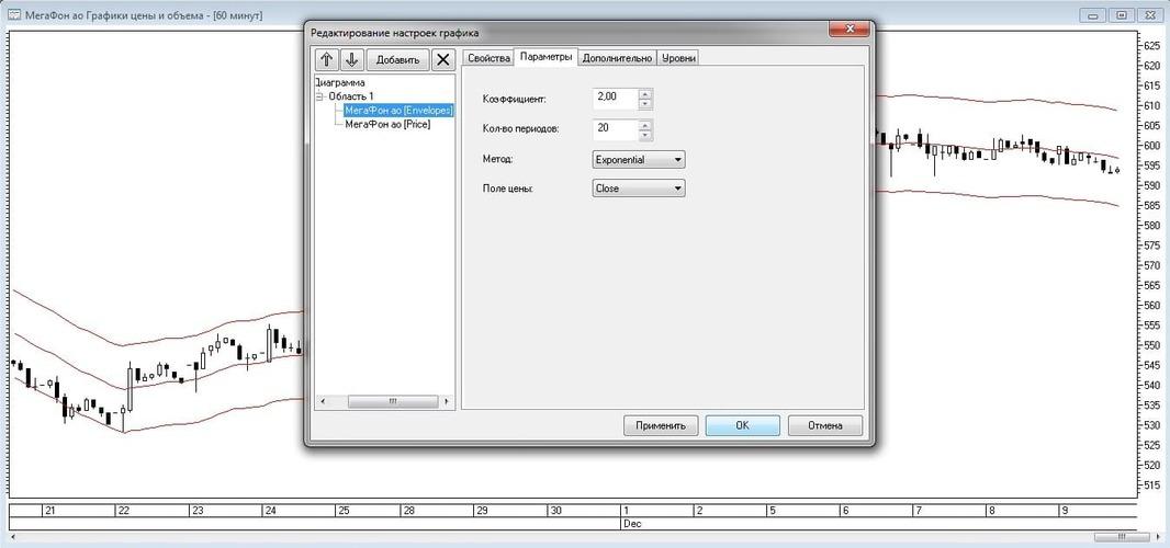 Рис. 7. Редактирование настроек параметров индикатора Envelopes