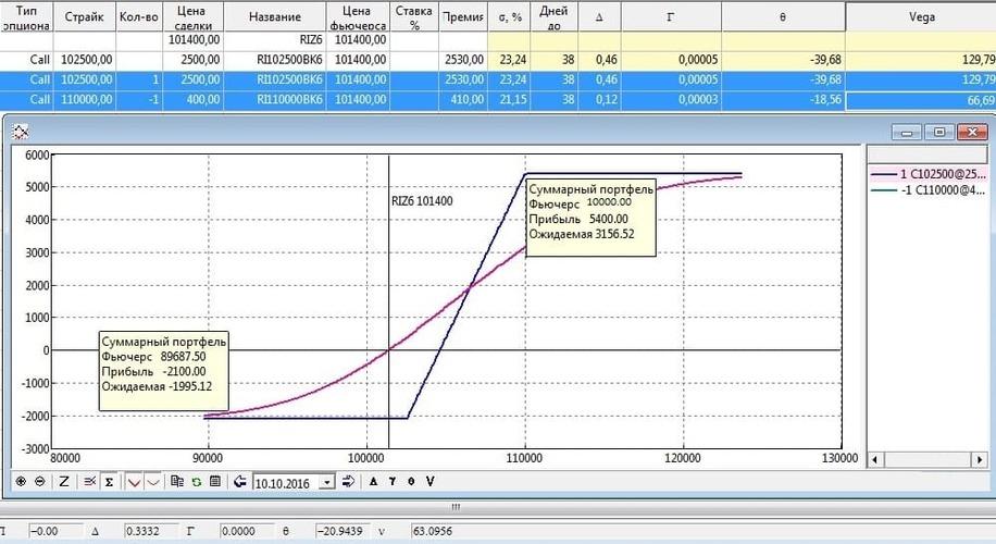 Рис. 1. Отчет о прибылях убытках Газпрома за 2015 год