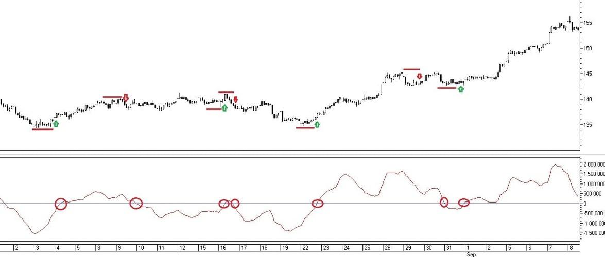 Рис. 2. Торговые сигналы индикатора Chaikin Oscillator при пересечении уровня 0