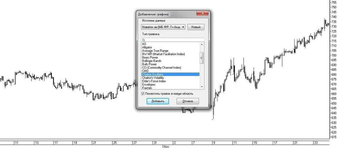 Рис. 5. Выбор индикатора Chaikin Oscillator из списка окна Добавление графика