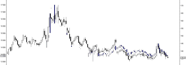 Рис. 4. График фьючерса и акций Газпрома