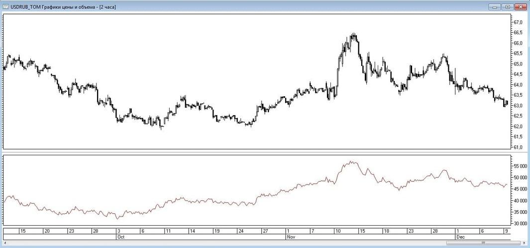 Рис. 7. Индикатор On Balance Volume в окне графика цены