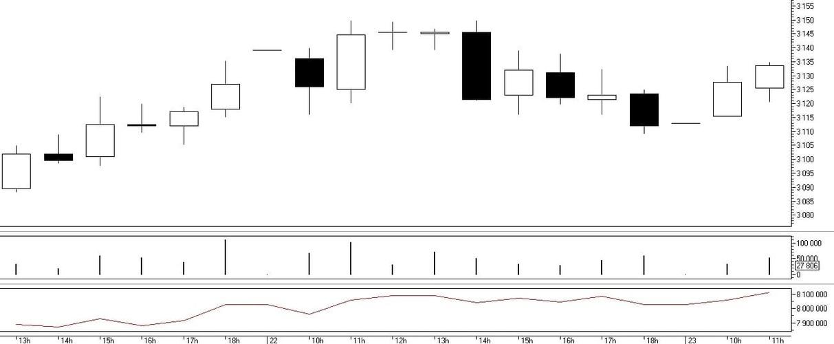 Рис. 2. Вычисление  индикатора On Balance Volume на основе объема торгов