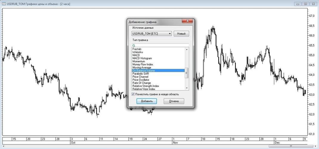 Рис. 6. Добавление индикатора On Balance Volume из списка доступных индикаторов в окне Добавление графика