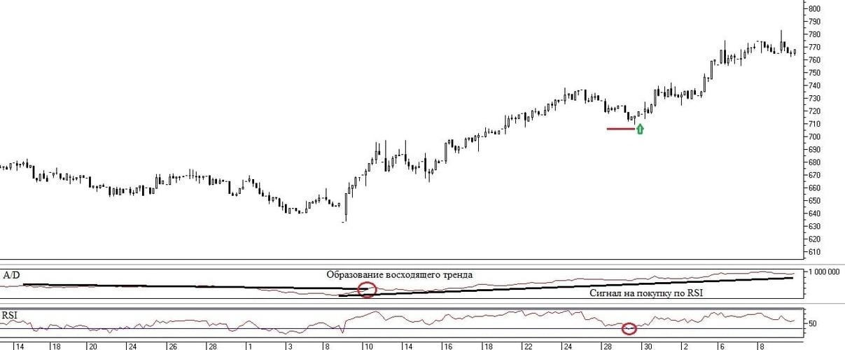 Рис. 3. Сигналы на совершение сделок по торговой системе из индикаторов A/D и RSI