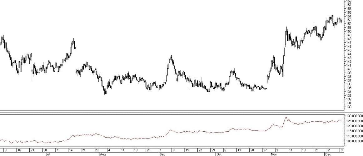 Рис. 6. Индикатор A/D в окне графика цены