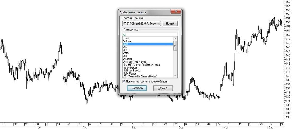 Рис. 5 Выбор индикатора A/D в списке окна Добавление графика