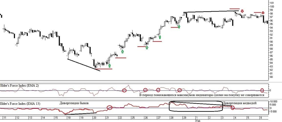 Рис. 2. Торговые сигналы по трендовому и осцилляторному индикаторам Elder's Force Index