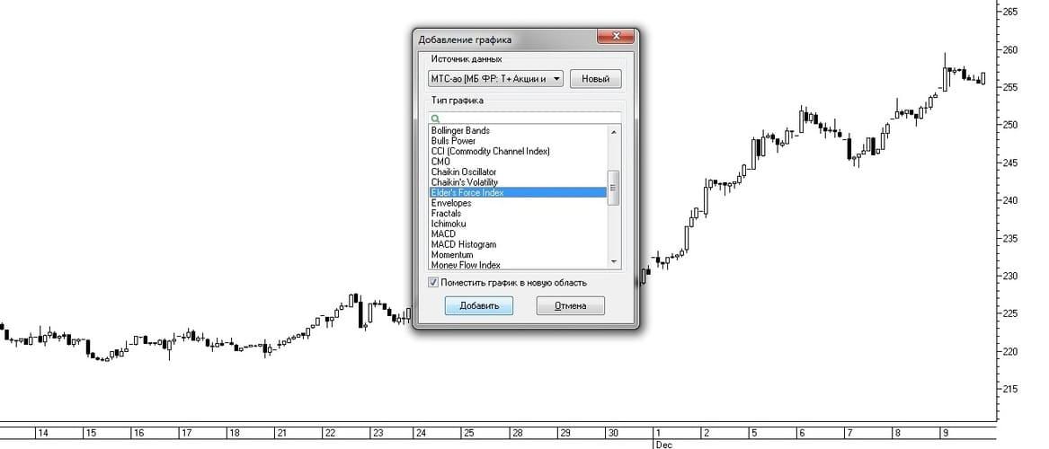 Рис. 4 Выбор индикатора Elder's Force Index из списка индикаторов окна Добавление графика