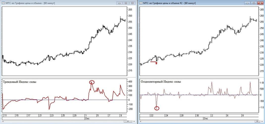 Рис. 3. Сигналы индикатора Elder's Force Index при его экстремальных отклонениях в трендовом и осцилляторном режимах