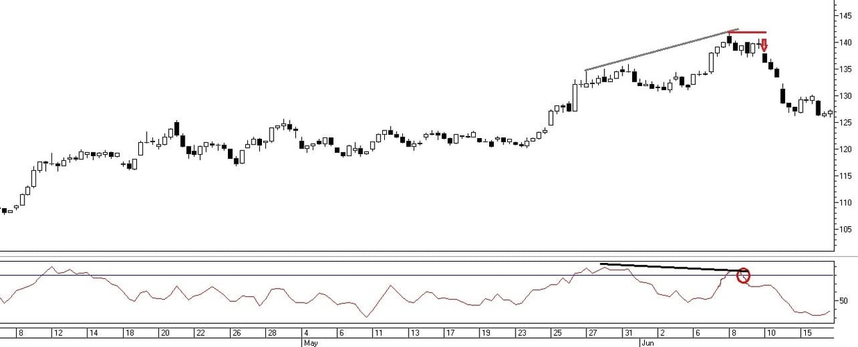 Рис. 3. Сигнал на совершение сделок по индикатору Money Flow Index при дивергенции с ценой